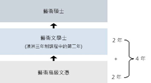 Progression chart (Chi) (1)